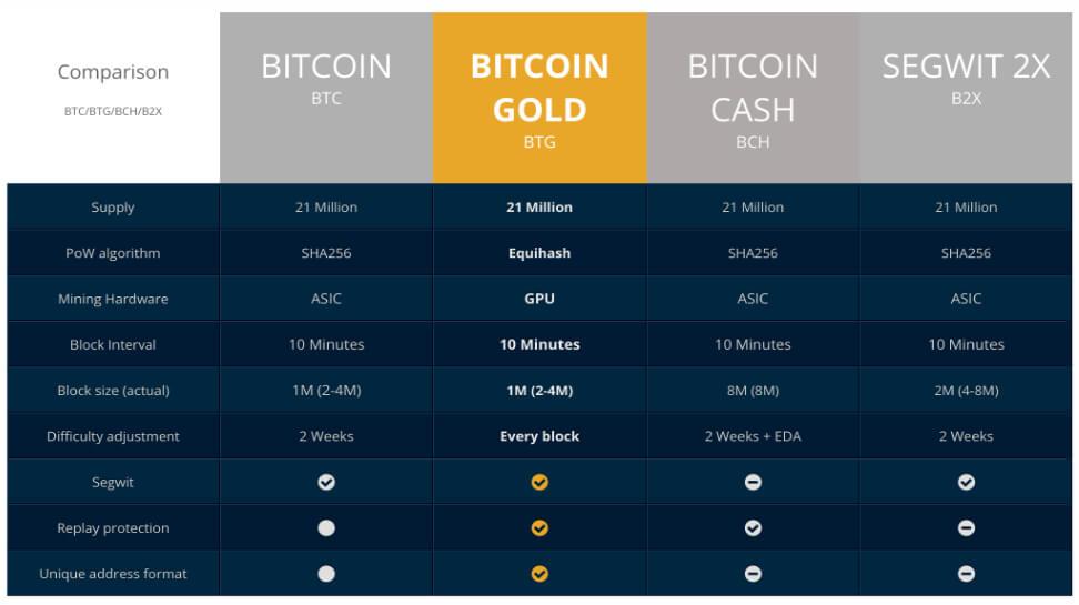 Чем отличается Bitcoin Gold от Bitcoin, Bitcoin Cash и SegWit 2x - сравнение криптовалют