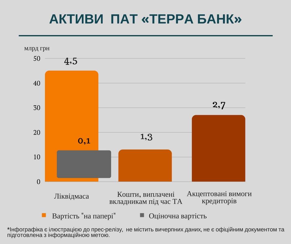 Активы Терра Банка