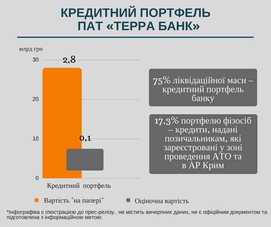 Кредитный портфель Терра Банка