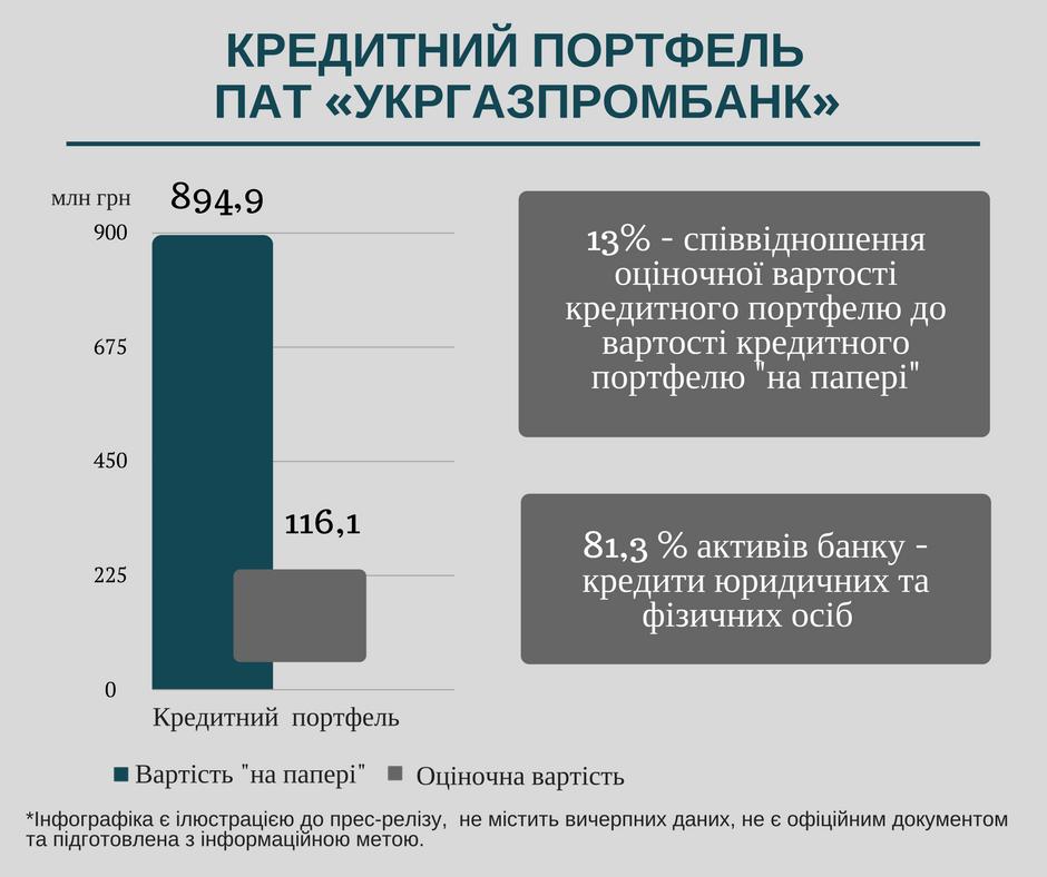 Кредитный портфель Укргазпромбанка - ФГВФЛ