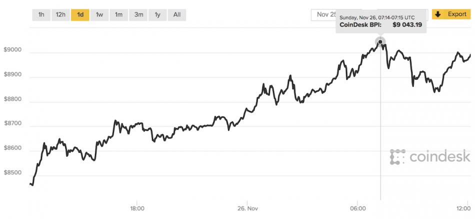 Bitcoin 9000 долларов