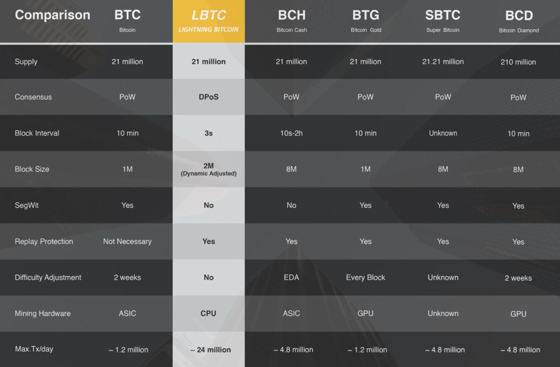 Lightning Bitcoin (LTBC)