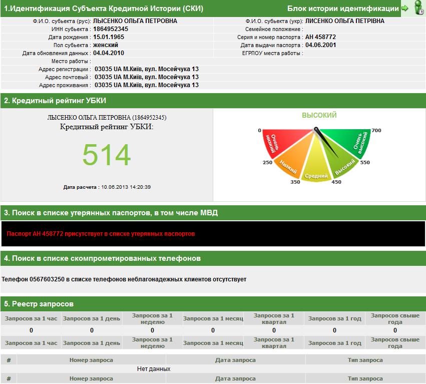 Оценке кредитоспособности в УКБИ